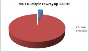 Nudity in Lowrey up 3000%